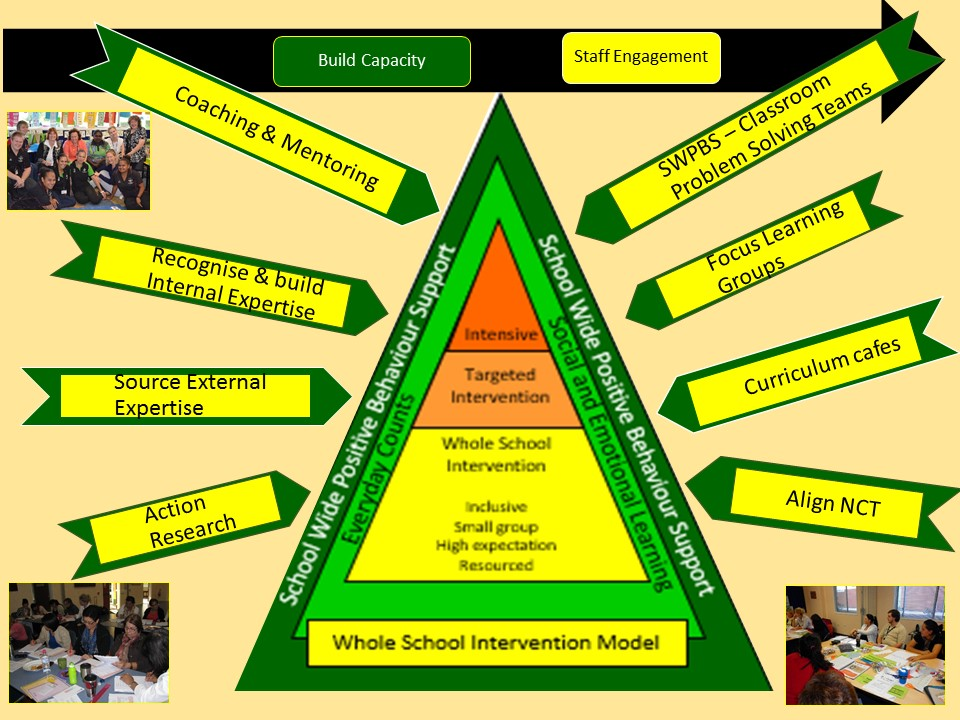 The Whole School intervention model diagram outlines the specific policies and programs in place to support our students in their learning.